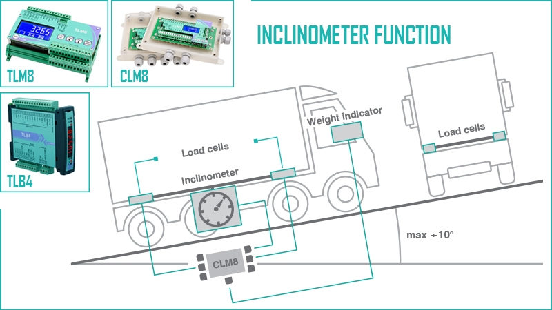 """INCLINOMETER FUNCTION"" FOR ON-BOARD WEIGHING SYSTEMS"